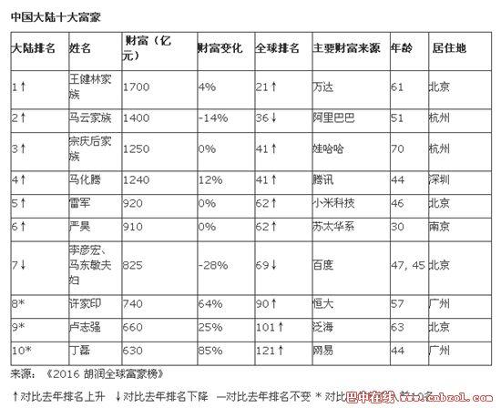 2016最新胡润富豪榜 2016中国富豪最新排行榜