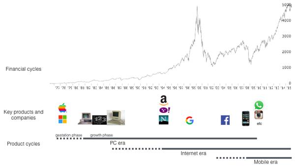未来已经到来,计算的下一波浪潮是什么?