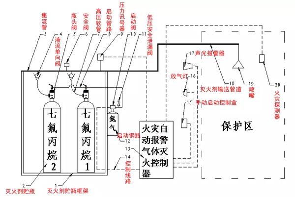 四,气体灭火系统