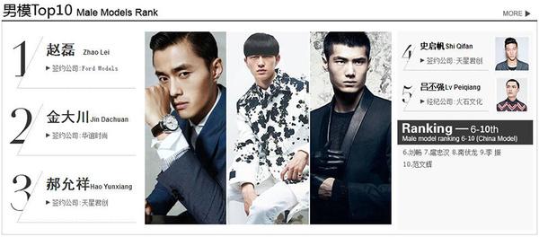 中国超模2015排名_2015中国男模排名,他排第一谁不服