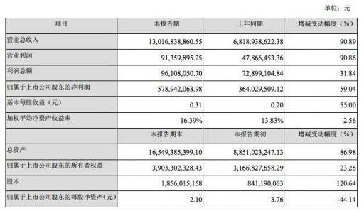 乐视网2015年总营收超130亿元_同比增长90.89%