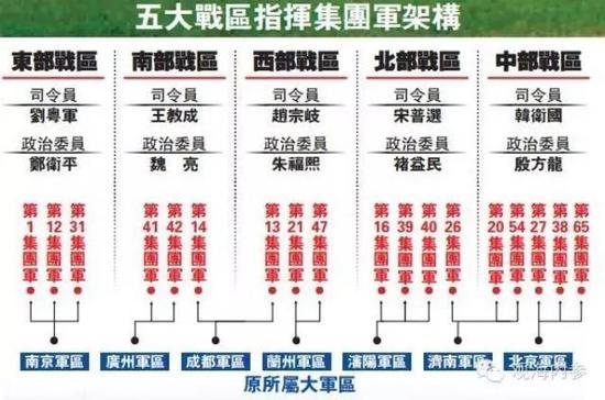 法制晚报记者微信号发布的个集团军分属图表
