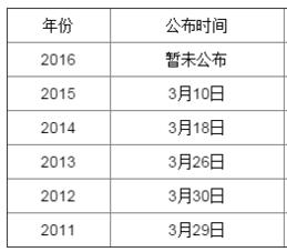 2016考研国家线预测发布时间:3月中旬左右发
