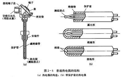 4,隔爆型热电阻通过特殊结构的接线盒,把其外壳内部爆炸性混合气体