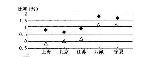 (中国也一样,大城市的出生率已经降到了0.5)
