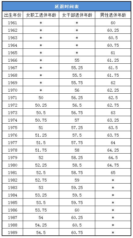 新退休年龄计算公式来了 算算自己多少岁退休?