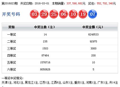 双色球16023期:14注624万元头奖 奖池5.52亿