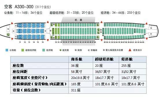 坐飞机该如何选座位
