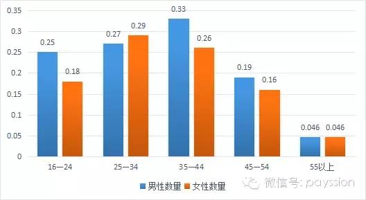 世界男女人口数量_2018年中国男女人口数量 总人口性别比及性别比失衡的原因