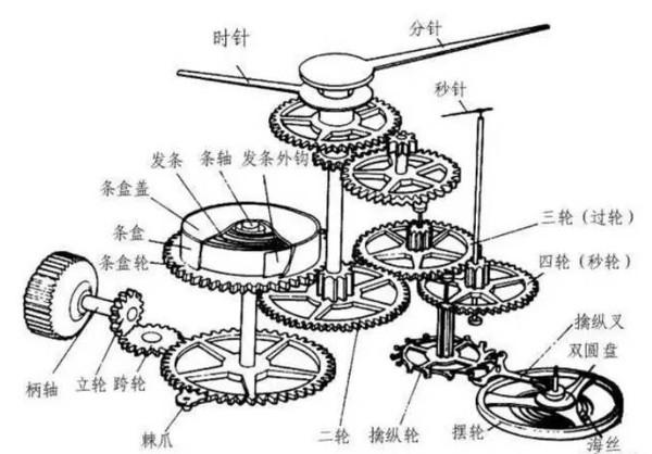 机械机芯长期静止,或造成机芯内润滑油凝固,或机芯齿轮转轴轴承内之