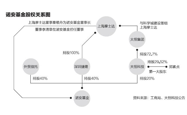 """""""泽熙系""""公募诺安基金的股权违规疑云"""