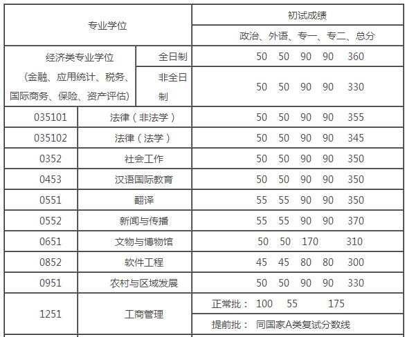 2013人大考研分数线_【2013人大考研成绩招生咨询QQ878641955