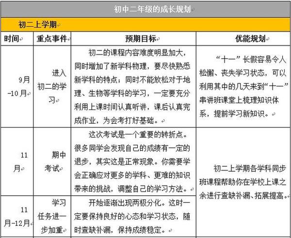 一张初中v初中计划表,助他轻松考上重点初中!2014寒假杭州放假高中时间图片