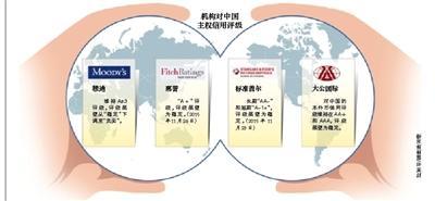 新京报讯 继3月2日将中国主权信用评级展望调降至负面后,穆迪3日又将中国38家国有企业及授予评级的子公司、25家金融机构评级展望由稳定下调至负面。对此,穆迪给出的理由是政府债务增加导致财政疲软。
