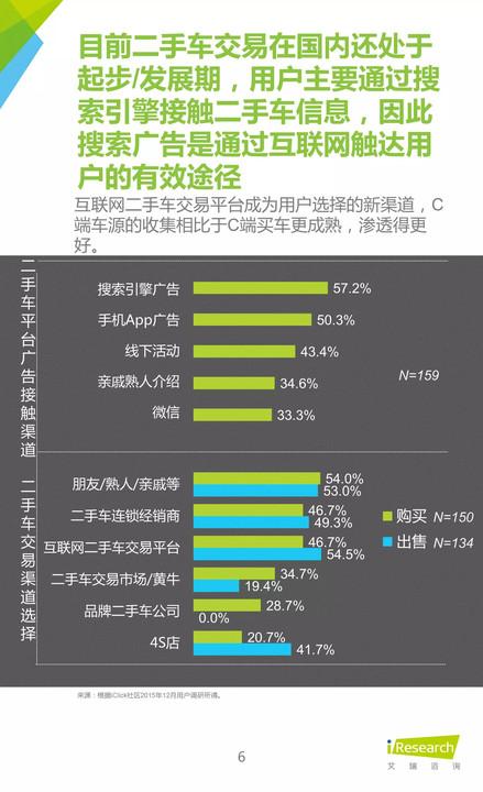 《艾瑞咨询中国汽车网络营销行业研究报告》
