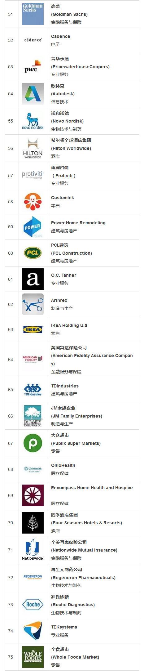 2016年度最适宜工作的100家公司:福利吓死人