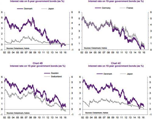 比负利率更值得担忧――多国长期利率低于经济增长率