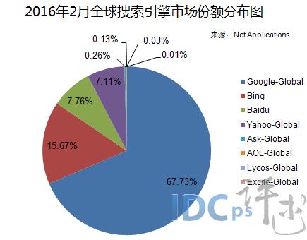 2016年2月全球搜索引擎份额:Google份额超67