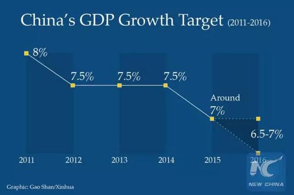 中国一年gdp_中国经济在增长回落期 GDP连续五个季度回落