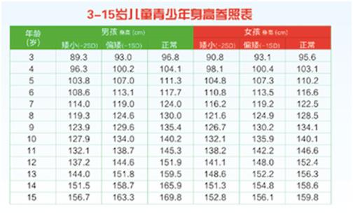 北京301医院大型生长发育义诊通知!图片