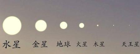 上图是从各大行星上观看太阳时,太阳的视角大小对比。可以看见,在火星上还好一些,太阳并不比从地球看上去小多少,但是如果想在探索土星、天王星、海王星还有冥王星的时候使用太阳能,不是说不可以,而是难度实在是太大了,几乎没有可行性。