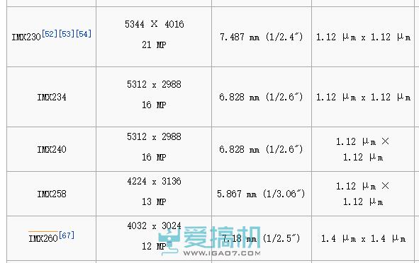 主流的几个索尼传感器像素尺寸对比(维基截图)