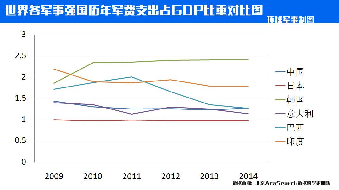 历年gdp_历年gdp一览表