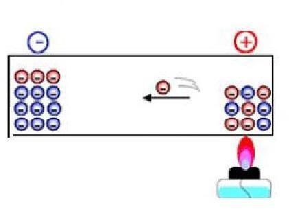 热电效应简单示意图