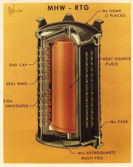 图为旅行者1号上的核电池,中间暗红色的部件为二氧化钚。