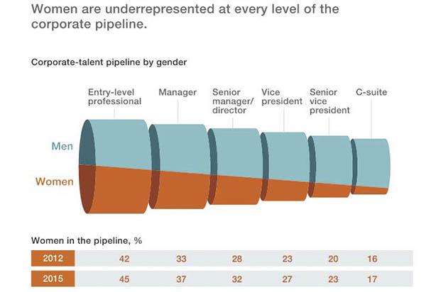 相比起男性,从基础岗位到高级管理岗位,女性的占比逐步减少。
