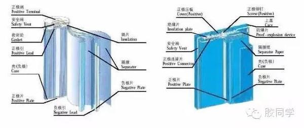 一幅图教你认识锂电池的构成及工艺图片