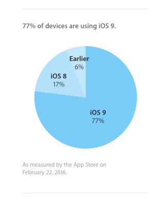 国外有分析师对此进行了一番计算:目前全世界总人口大约为74亿,其中有1/3已经用上智能手机,也就是23亿人。而在智能手机领域,苹果的操作系统占有率约为1/3,意味着iOS用户数量大约为7.66亿人,与苹果公布的数字相符。再加上之前6%的比例,那么安装iOS