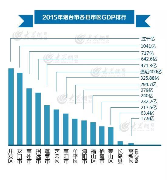 2000巢湖各县gdp_合肥各区县GDP 高新区1101亿,巢湖市454亿