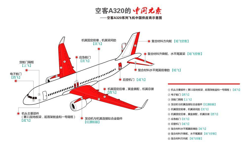 探秘空客天津总装厂 A320飞机是怎样 炼成 的