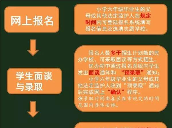 方法!2016年广州民办流程网上报名初中!v方法气密性初中重磅的图片
