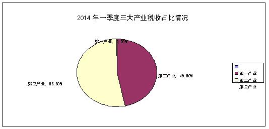 税收缴款书_组织税收收入整体形势