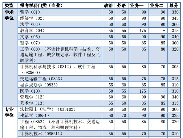 同济大学2012分数线_同济大学2016年硕士研究生复试分数线公布-搜狐教育