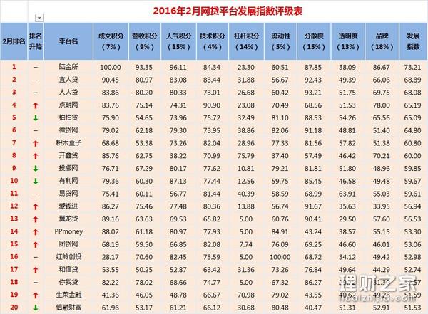 2016P2P理财公司排名 评级指数前20