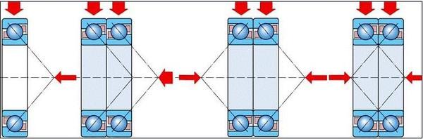 上图是角接触球轴承受力情况 当过盈量较大时,可采用油浴加热或感应器加热角接触球轴承方法来安装,加热温度范围为80-100,最高不能超过120。同时,应用螺母或其它适当的方法紧固轴承,以防止轴承冷却后宽度方向收缩而使套圈与轴肩之间产生间隙。