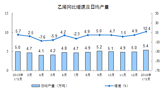 前两月规模以上工业增加值增速降至5.4% 创2009年以来最差开局