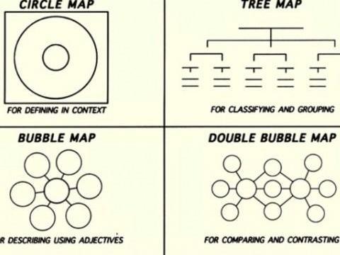 8种常用的思维导图方法