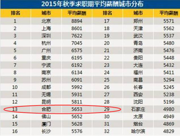 美食 正文  12015年合肥白领平均月薪:5653元 根据智联招聘发布的全国
