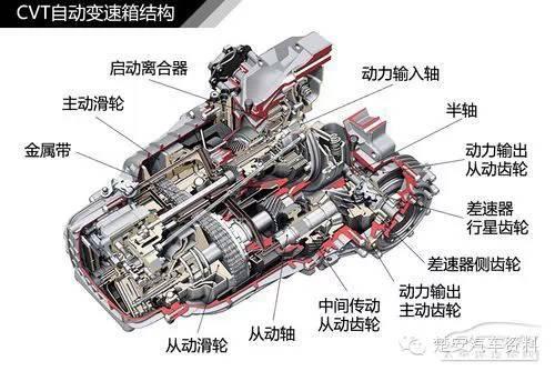 变速箱控制电脑通过电信号控制电磁阀的动作,从而改变变速箱油在阀体图片