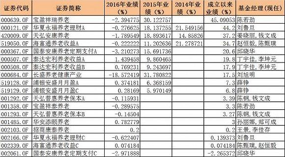 来源:中国基金报