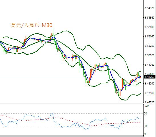 英镑/美元当日内:上升趋势。