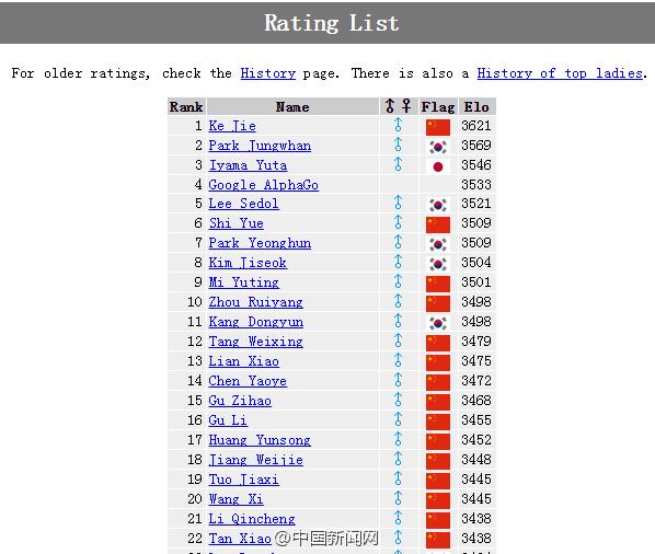 """@国家新闻网 3月14日音讯,围棋人机大战第四局,AlphaGo固然输给李世石,但它却有不测播种。因败北它终究收支全球工作围棋排名网站GoRatings.org排名计算,位列第4。google工程师称:""""感激输给李世石,领有全球排名。柯洁,你预备好了吗?"""""""