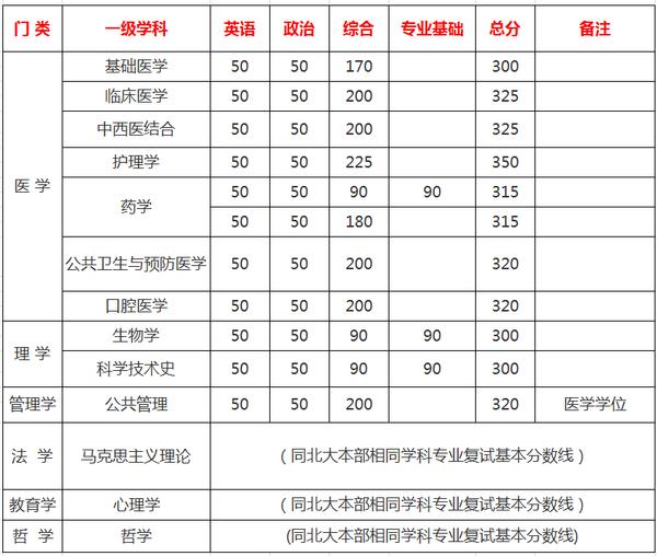 www.shanpow.com_北大医学部2016年分数线。