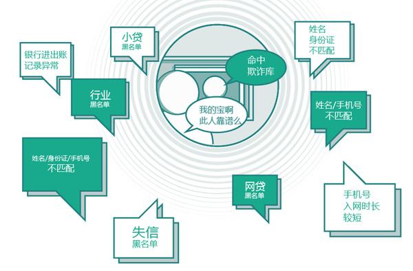 聚焦315 东汇征信开启互联网金融新春天图片