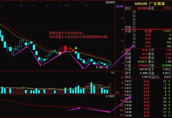 股票 正文  广东榕泰当前该股的基本面数据相对一般,近一月有所好转