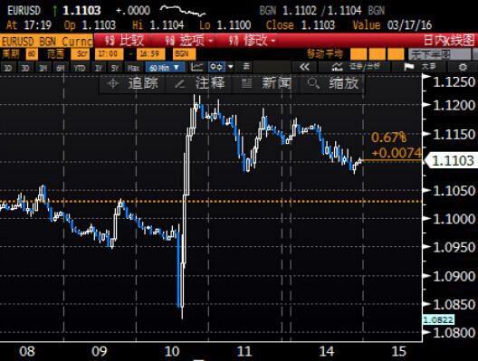 北京时间5:20 美元指数报96.57/59,欧元兑美元报1.1102/04。